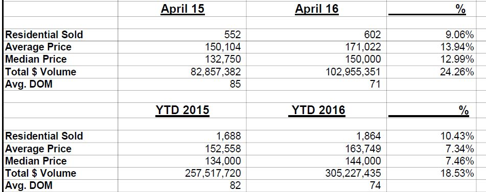 April Stats 2016 and YTD
