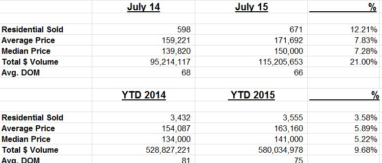 July stats and ytd