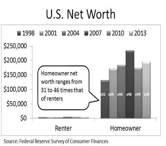 homeownersnetworth